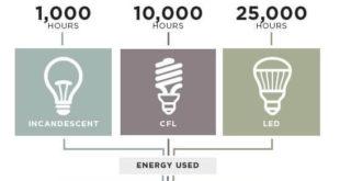 طول عمر انواع منابع نوری
